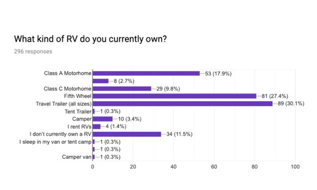 a graph showing preference for types of RVs